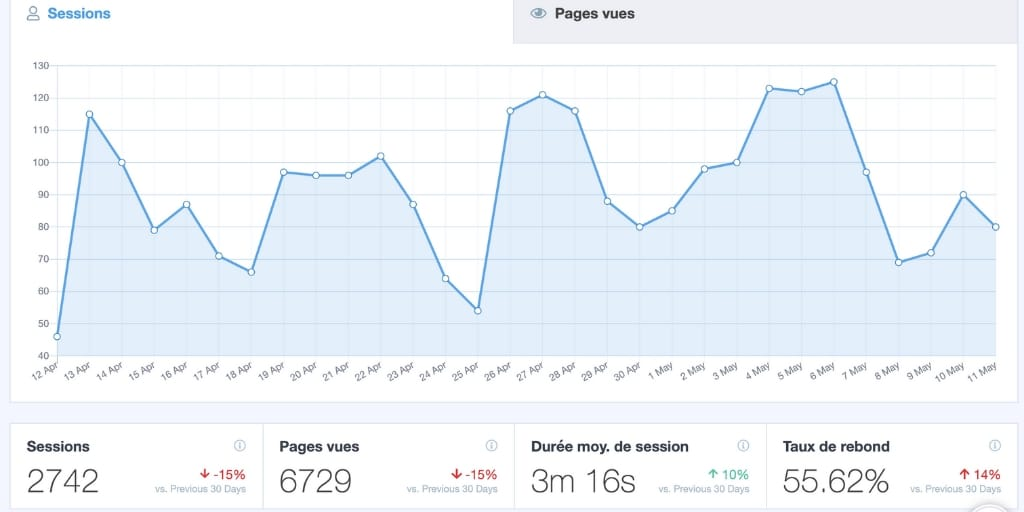 Monster insights pour Google Analytics site internet - les planneuses coach wedding planner